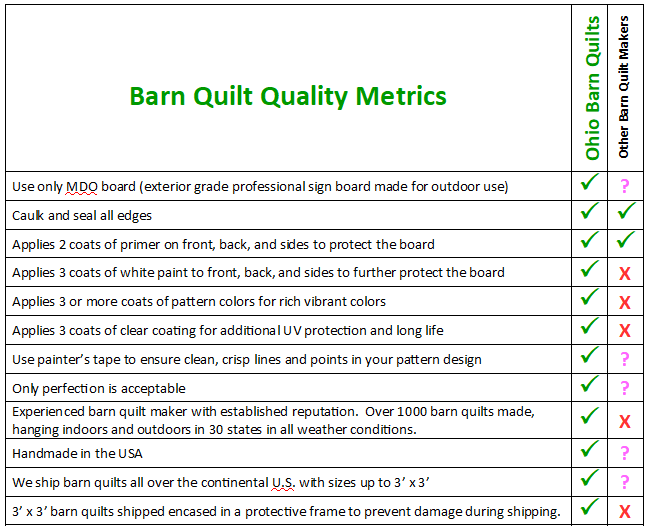 Quality featues you'll find in Ohio Barn Quilts